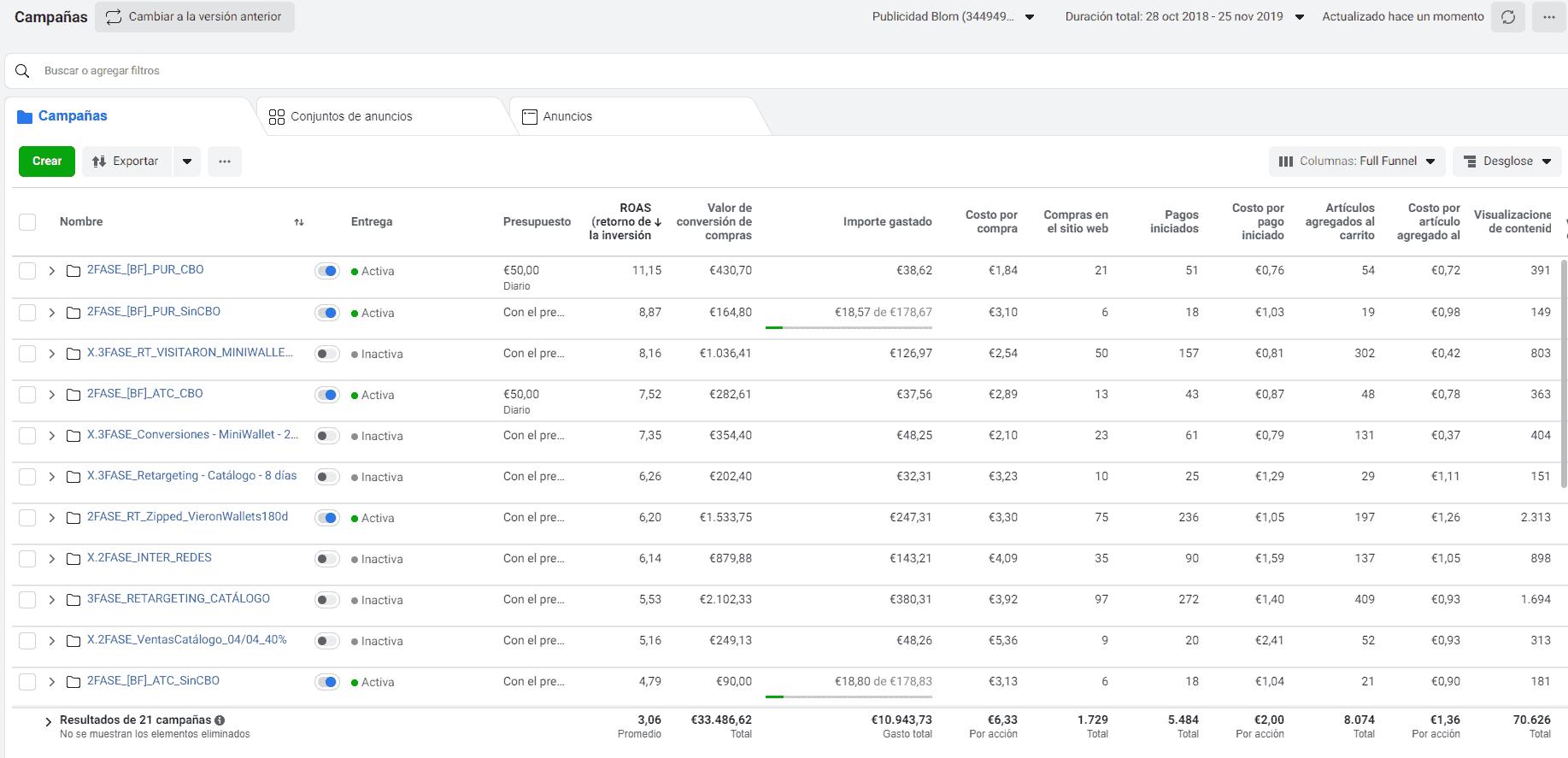33.000€ con 11.000€ de inversion. ROAS = 3,06
