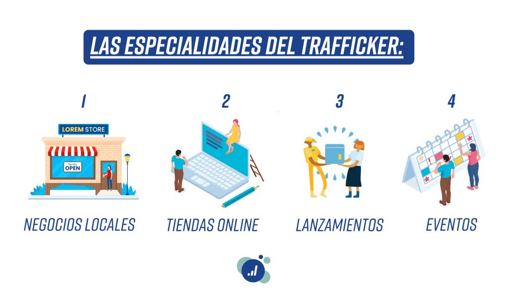 Trafficker: ¿Cuáles son sus especialidades?